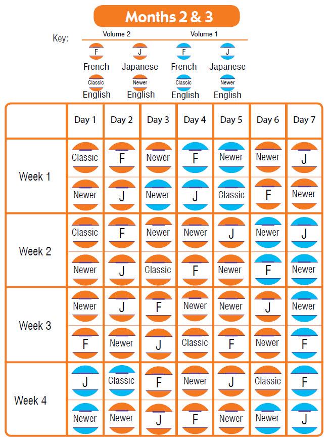 Months 2 & 3 Schedule