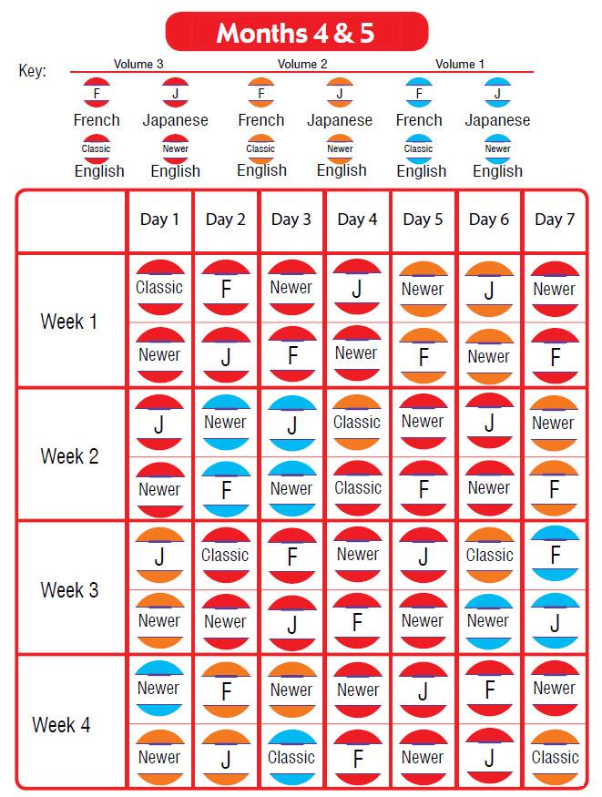 Months 4 & 5 Schedule